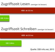 Vergleichsgrafik SSD vs HDD