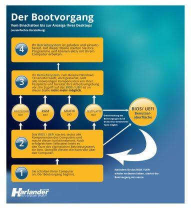 Infografik zum Bootvorgang eines typischen Computers/ PCs /Notebooks. Das BIOS / UEFI in der Praxis