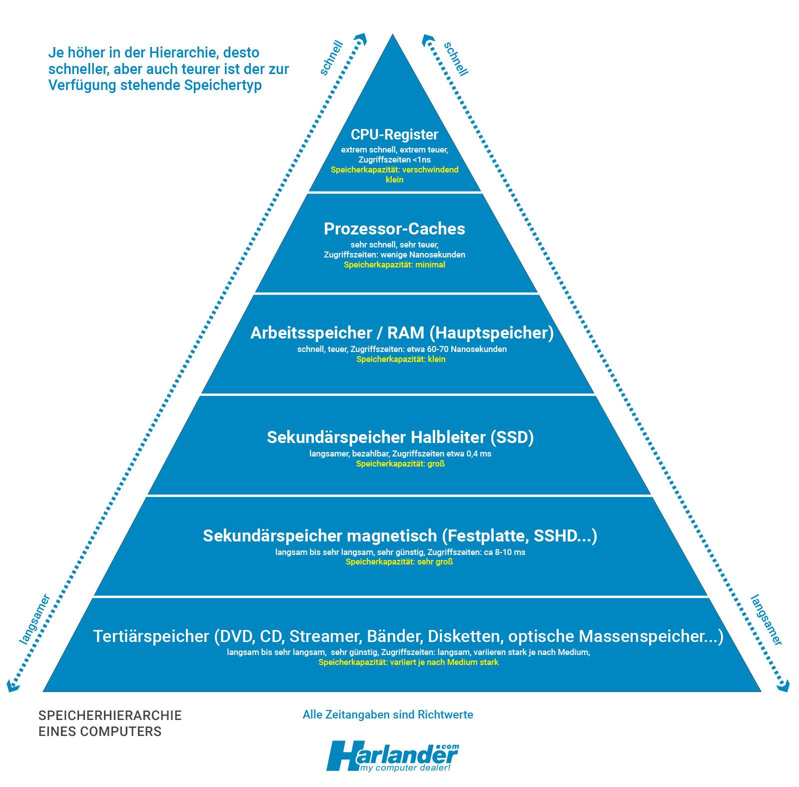 Was die Speicherverwaltung zunächst einmal vorfindet: Die Speicherhierarchie eines Computers.