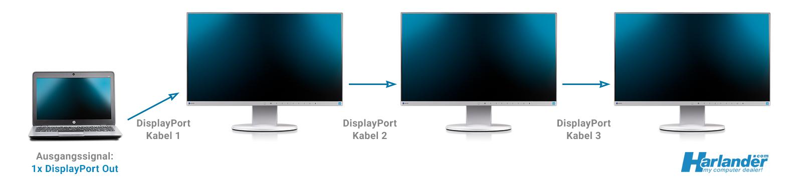 DisplayPort und DaisyChaining - einen zweiten Bildschirm anschließen bzw. mehrere Monitore an einem Ausgang. Das klappt leider nicht mit HDMI.